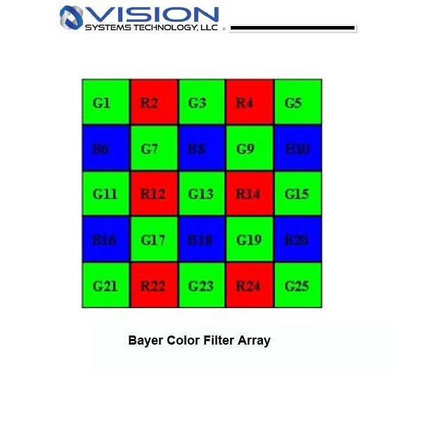 How to do Color Processing on a Bayer CFA into Color