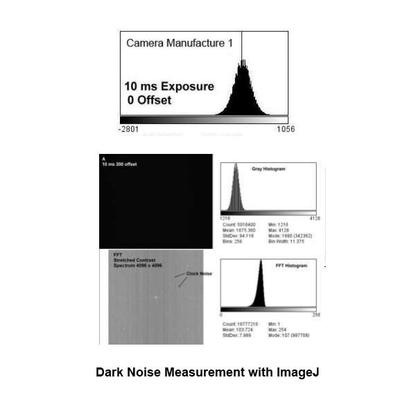 Simple Method to Measure Dark Noise using ImageJ