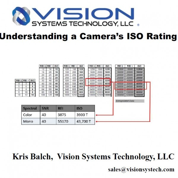 Understanding ISO Standard 12232 for REI, ISO & LUX