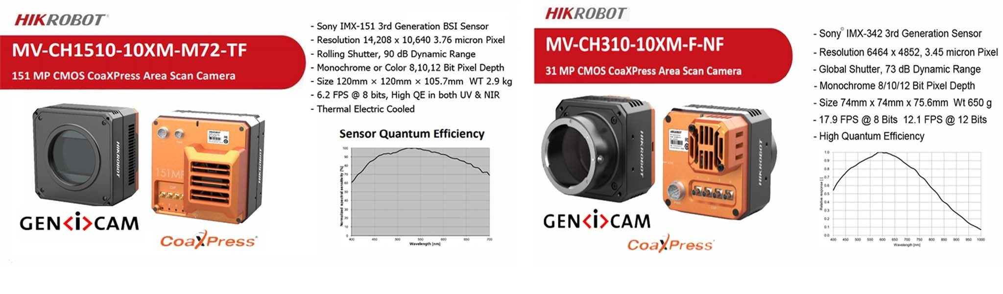 HikRobot 151MP & 31MP Machine Vision Cameras